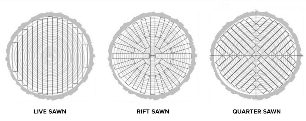 image of wood cuts visual